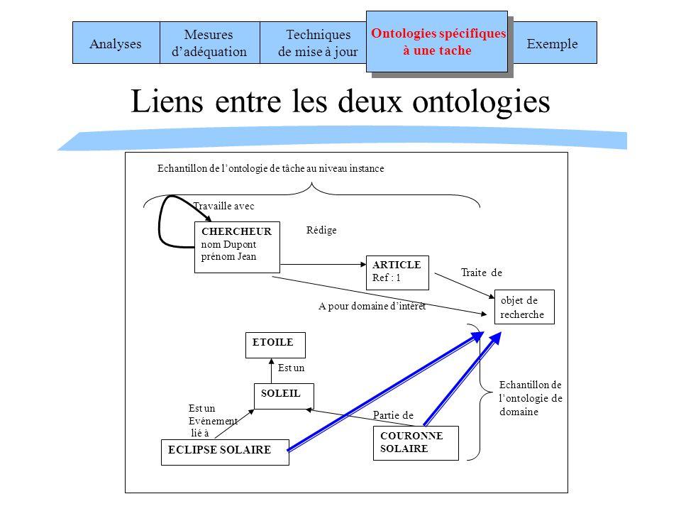 Liens entre les deux ontologies