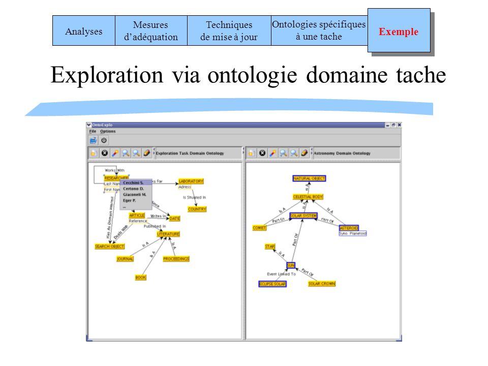 Exploration via ontologie domaine tache