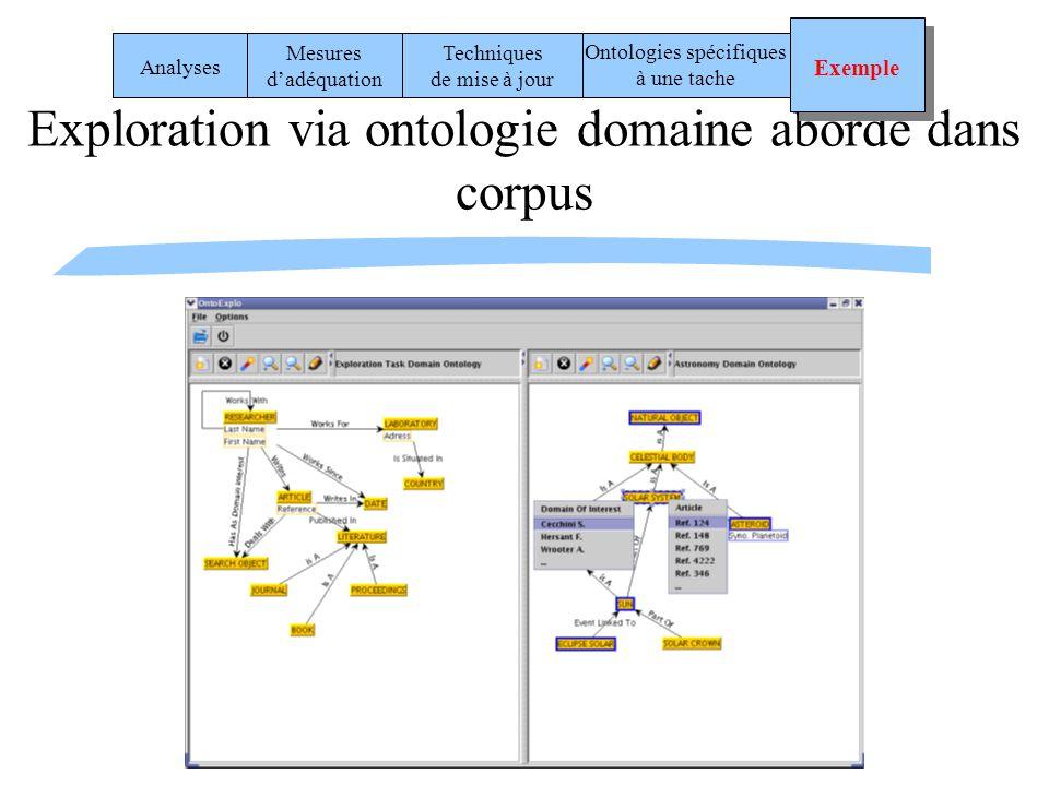 Exploration via ontologie domaine abordé dans corpus