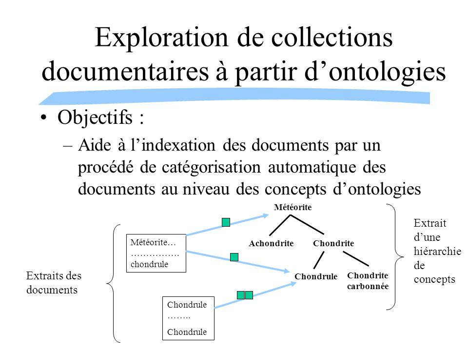Exploration de collections documentaires à partir d'ontologies