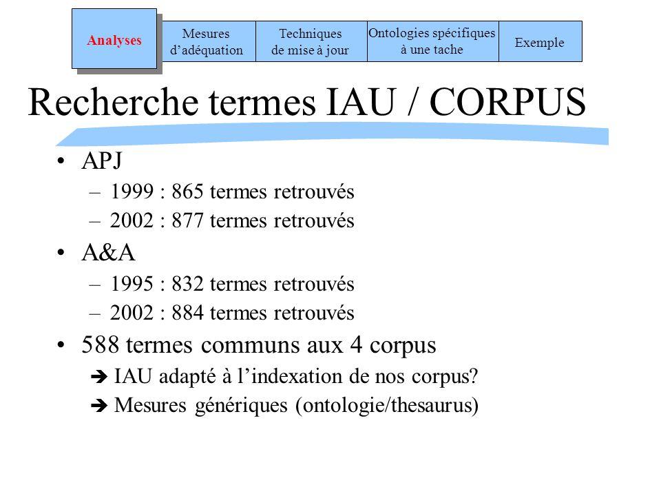 Recherche termes IAU / CORPUS