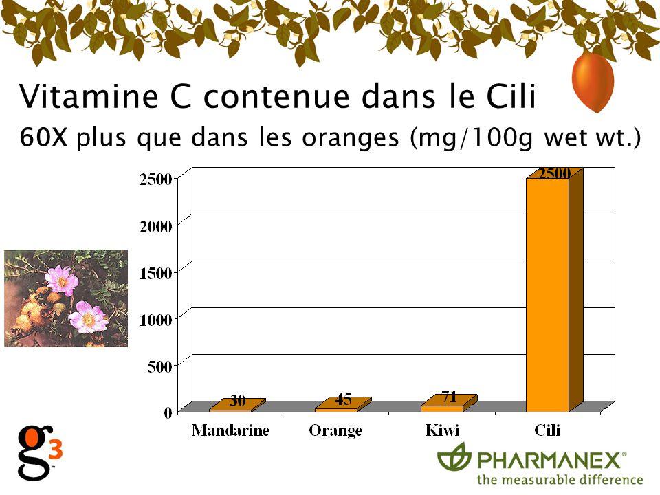 Vitamine C contenue dans le Cili