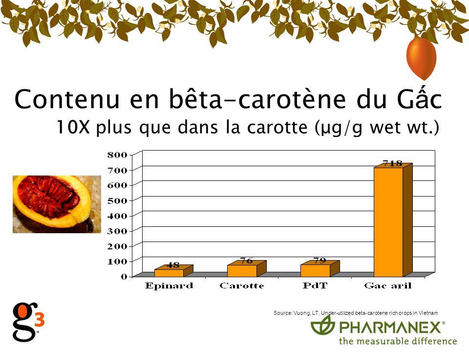 Contenu en bêta-carotène du Gấc