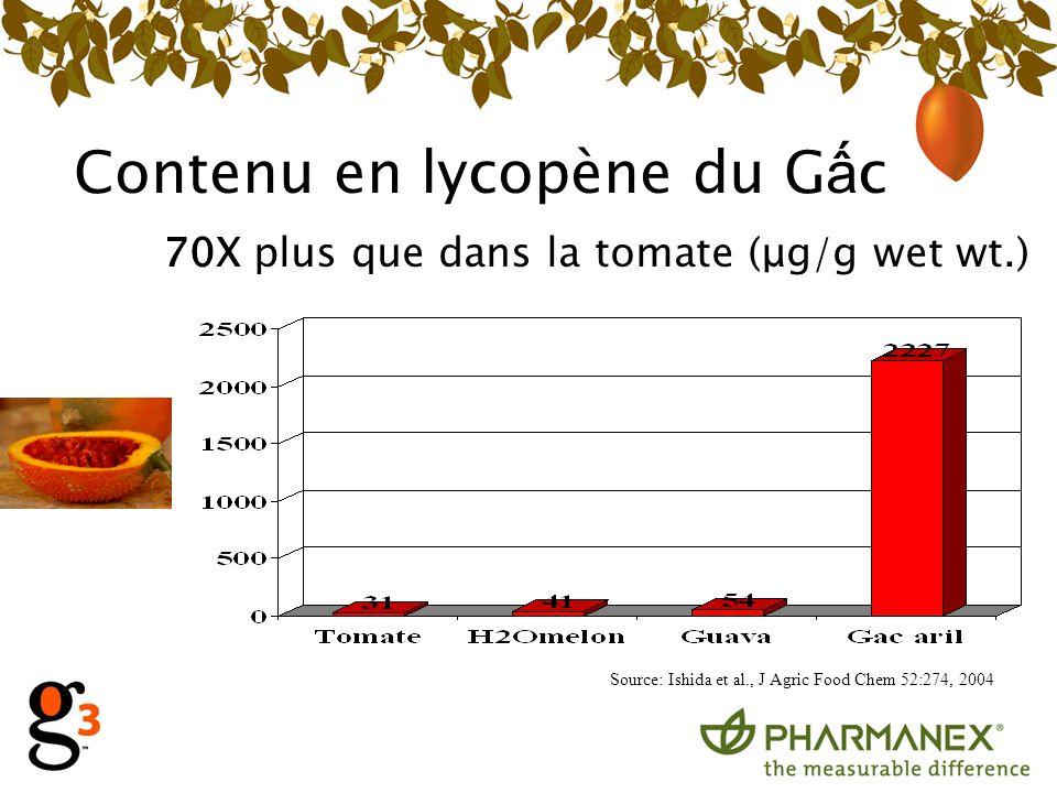 Contenu en lycopène du Gấc