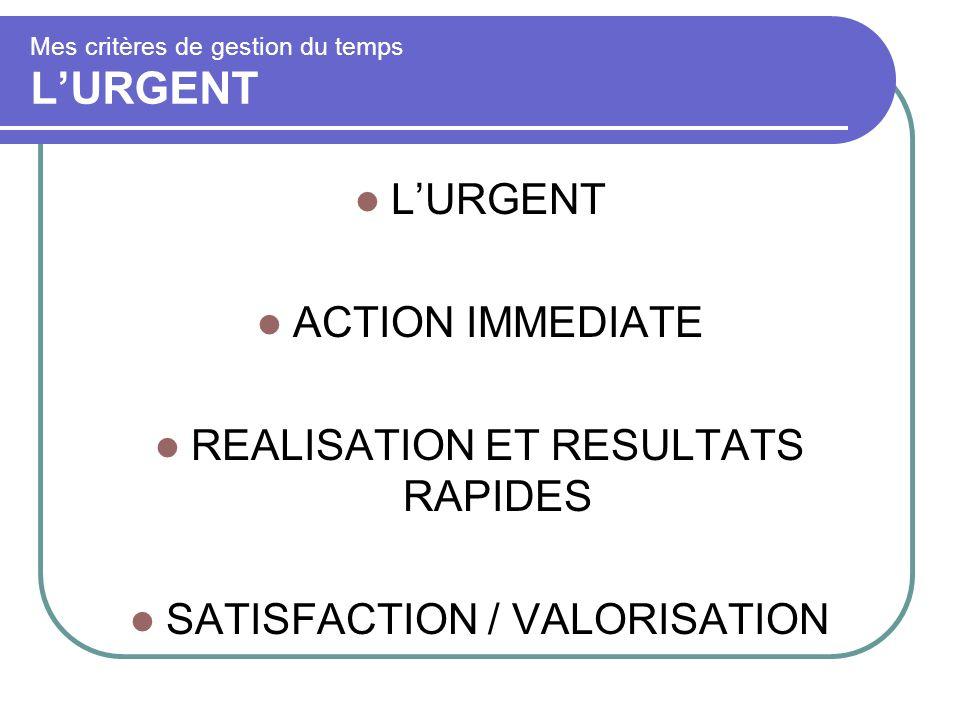 Mes critères de gestion du temps L'URGENT