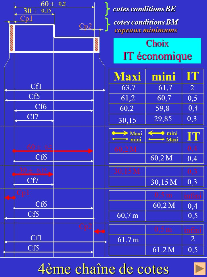 Résolution des chaînes de cotes Tracé 2ème chaîne de cotes