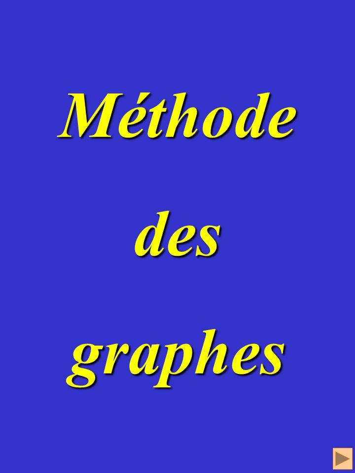 Méthode des graphes Méthode des graphes