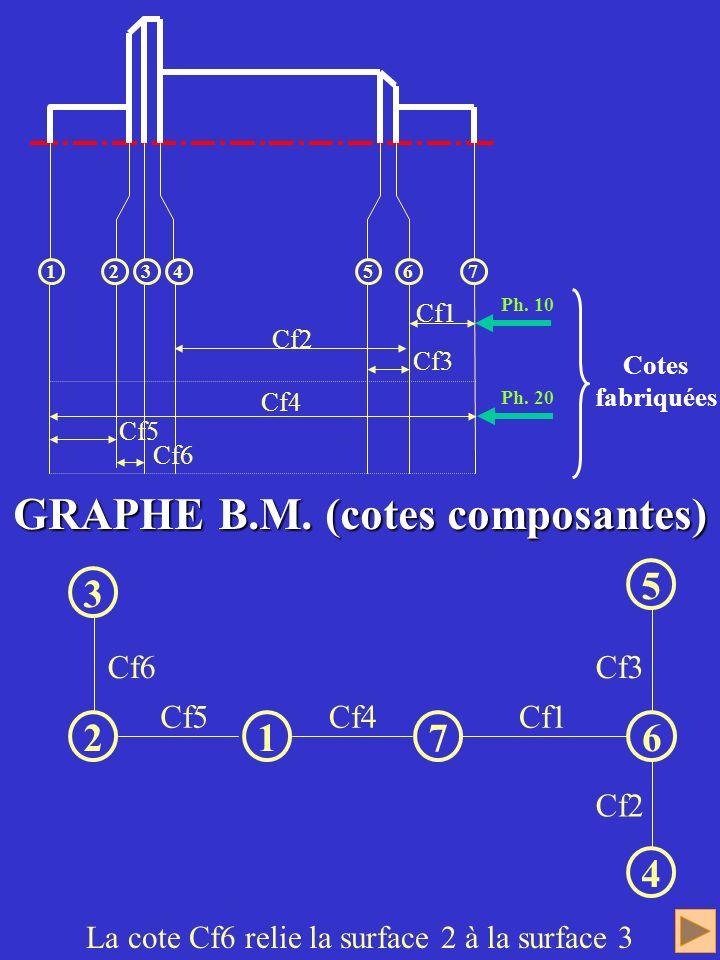 GRAPHE B.M. (cotes composantes)