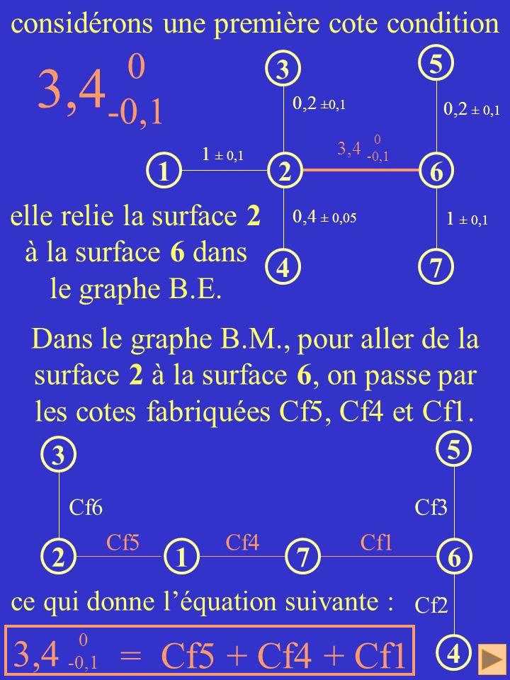 3,4 -0,1 3,4 = Cf5 + Cf4 + Cf1 considérons une première cote condition