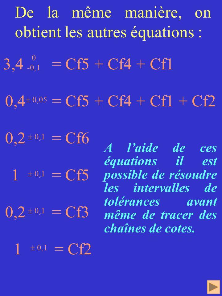 De la même manière, on obtient les autres équations :