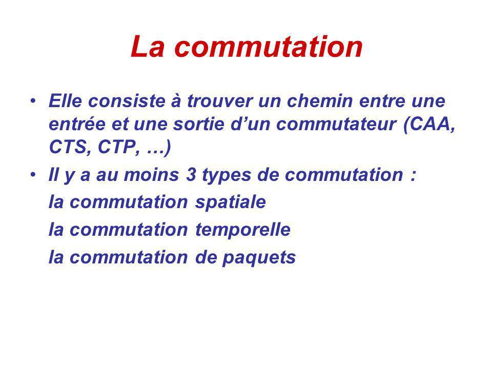 La commutation Elle consiste à trouver un chemin entre une entrée et une sortie d'un commutateur (CAA, CTS, CTP, …)