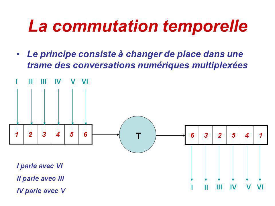 La commutation temporelle