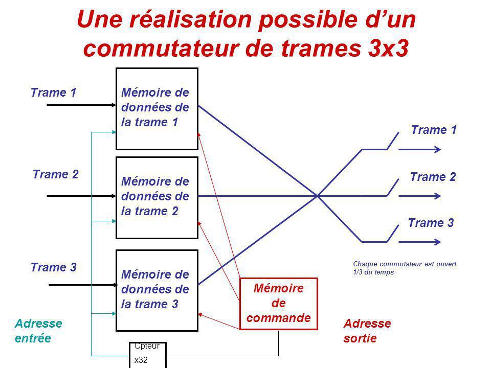 Une réalisation possible d'un commutateur de trames 3x3