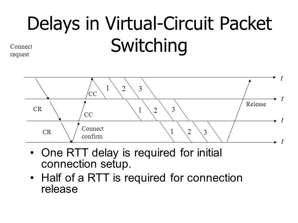 Delays in Virtual-Circuit Packet Switching
