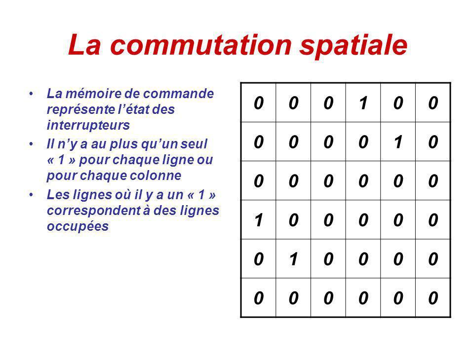 La commutation spatiale