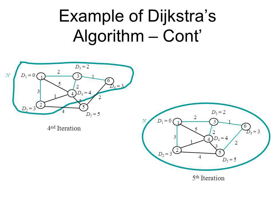 Example of Dijkstra's Algorithm – Cont'