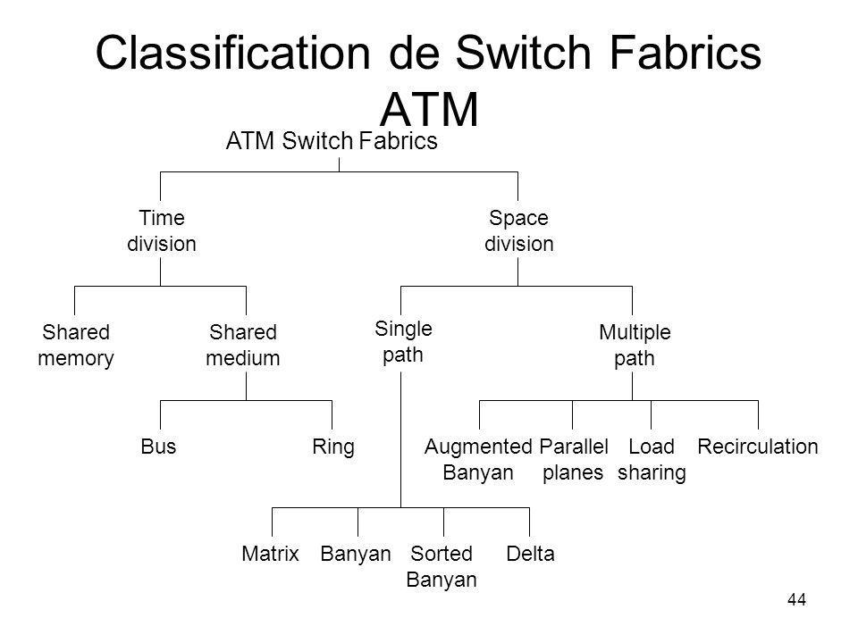 Classification de Switch Fabrics ATM