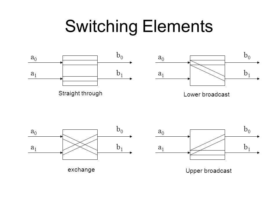 Switching Elements b0 b0 a0 a0 a1 b1 a1 b1 b0 b0 a0 a0 a1 b1 a1 b1