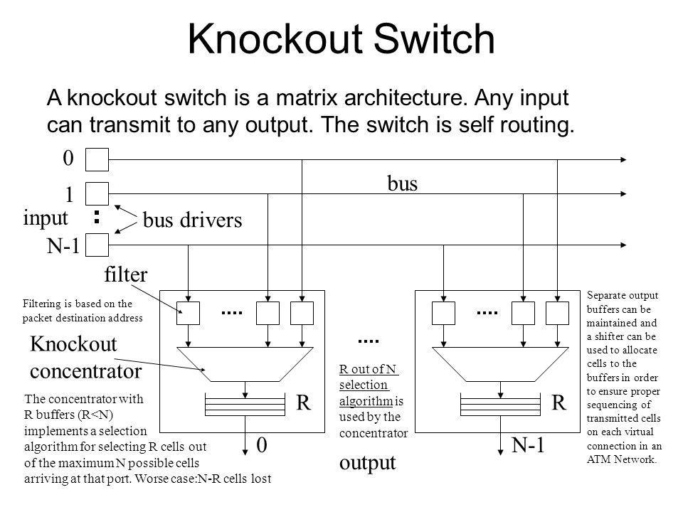 Knockout Switch A knockout switch is a matrix architecture. Any input can transmit to any output. The switch is self routing.
