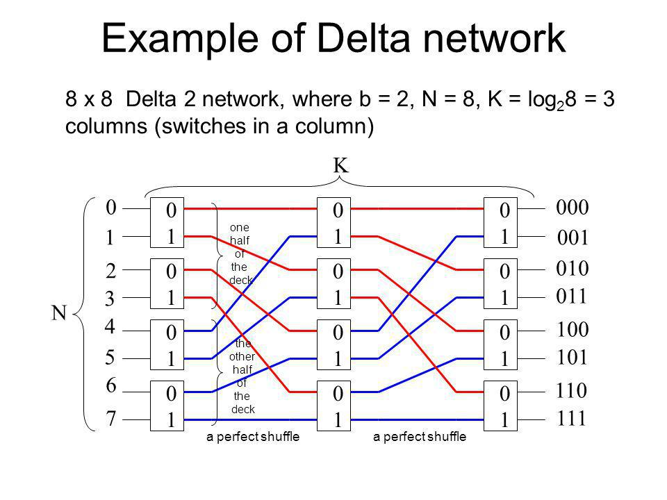 Example of Delta network