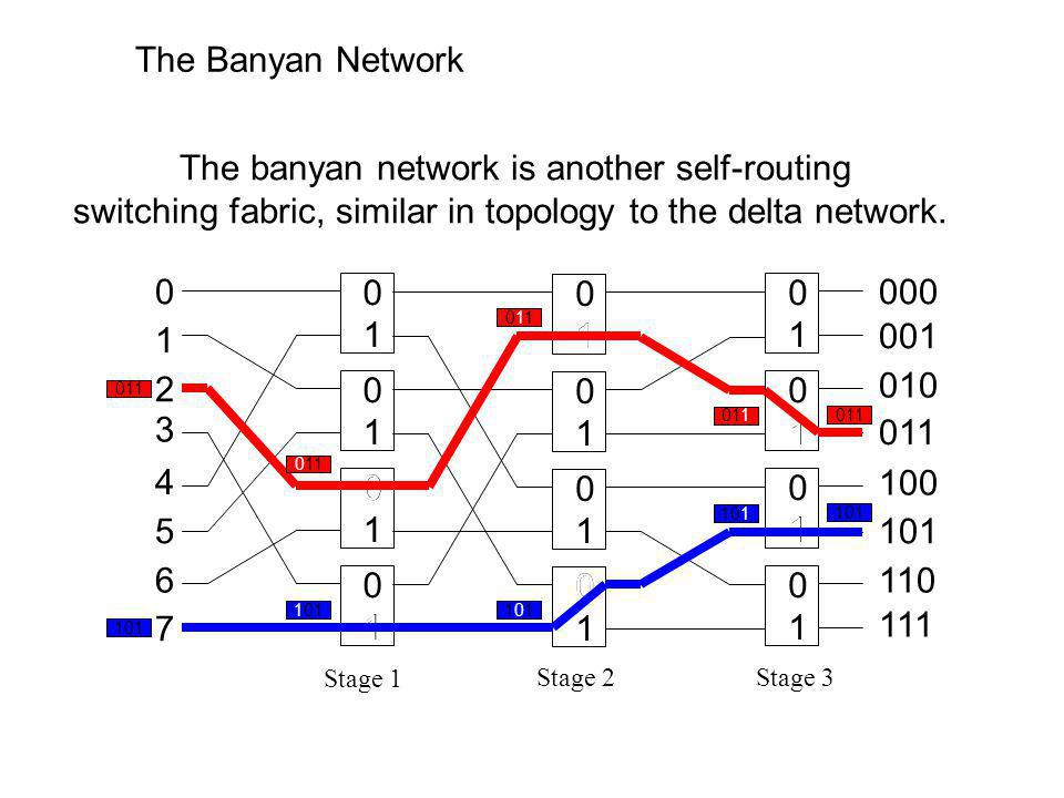 The Banyan Network The banyan network is another self-routing switching fabric, similar in topology to the delta network.