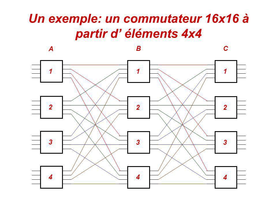 Un exemple: un commutateur 16x16 à partir d' éléments 4x4