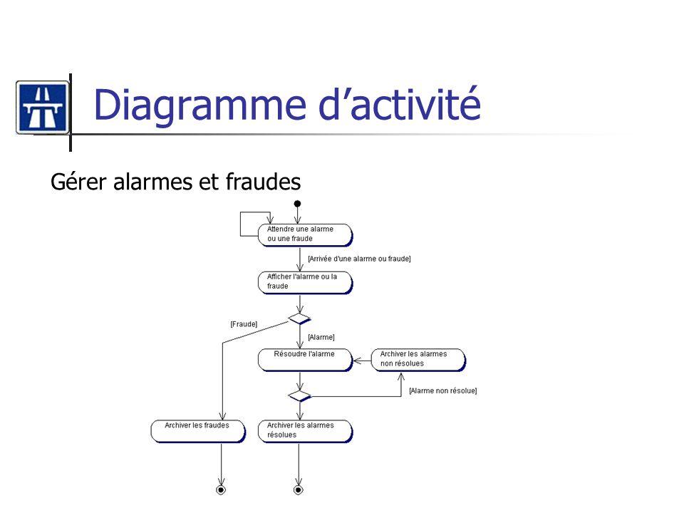 Diagramme d'activité Gérer alarmes et fraudes
