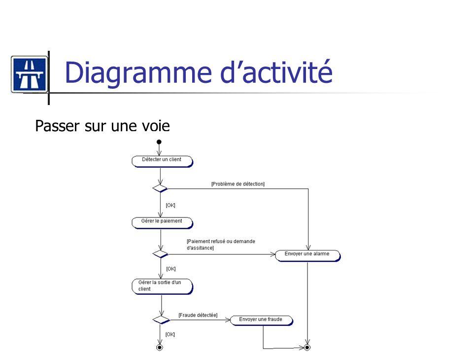 Diagramme d'activité Passer sur une voie
