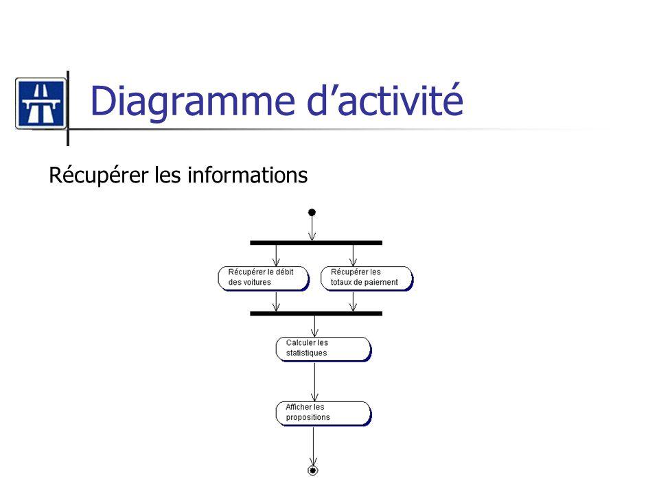 Diagramme d'activité Récupérer les informations