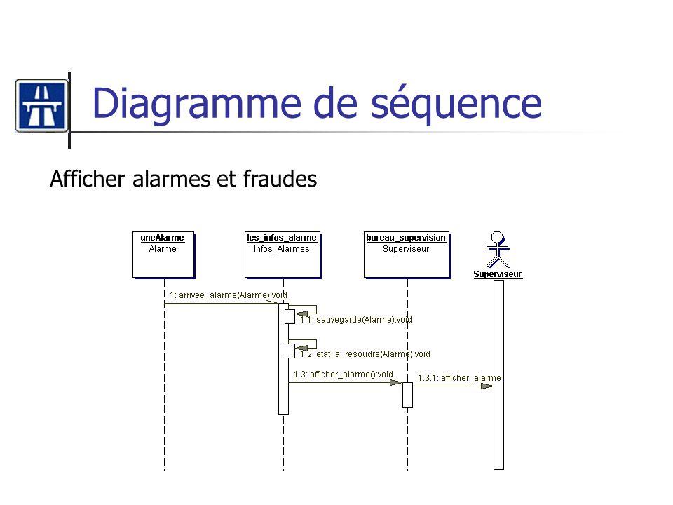 Diagramme de séquence Afficher alarmes et fraudes