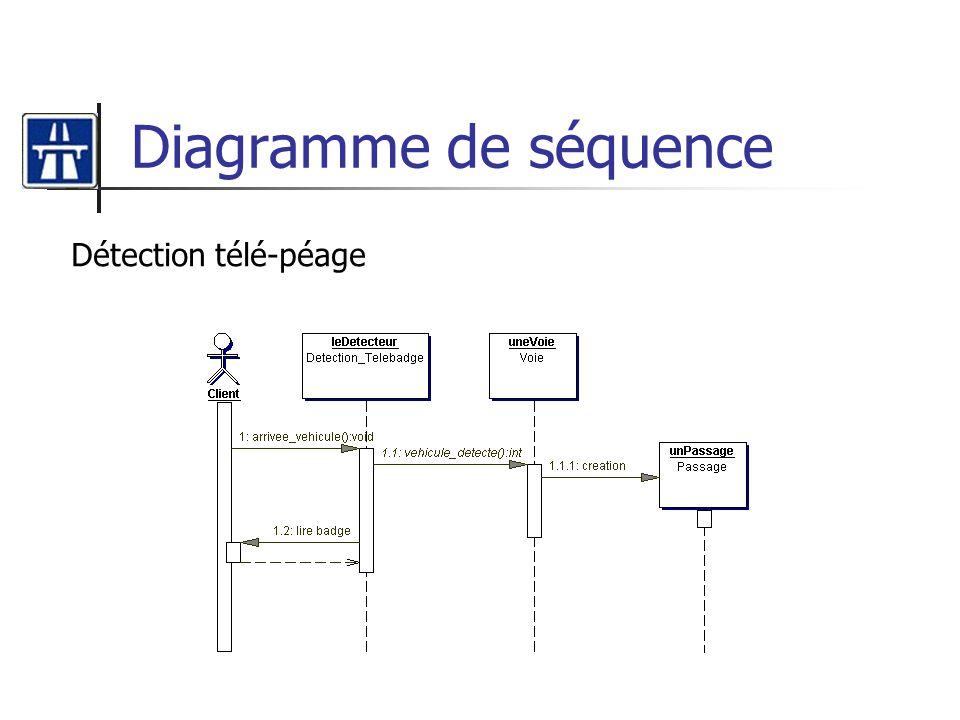 Diagramme de séquence Détection télé-péage