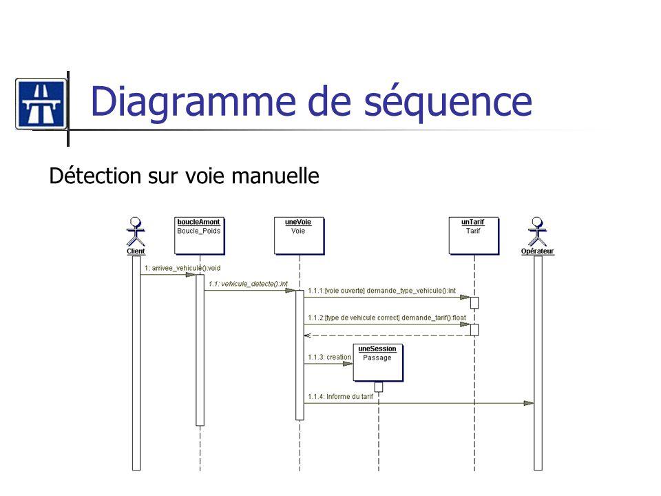 Diagramme de séquence Détection sur voie manuelle