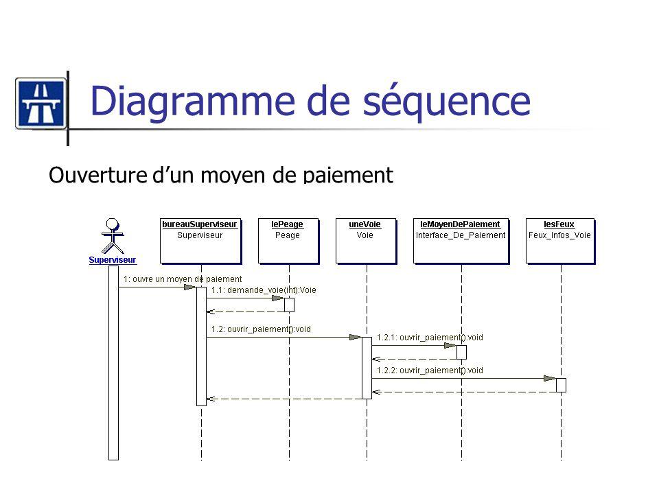 Diagramme de séquence Ouverture d'un moyen de paiement