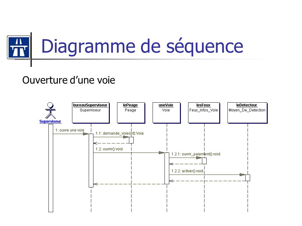 Diagramme de séquence Ouverture d'une voie