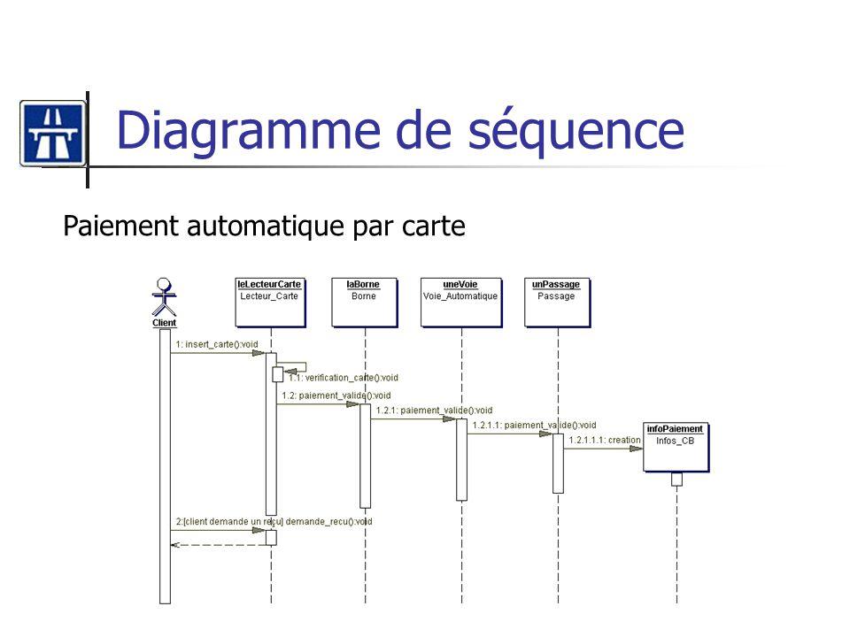 Diagramme de séquence Paiement automatique par carte