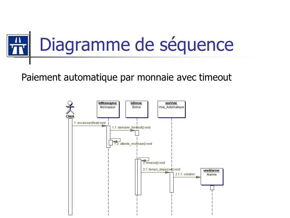 Diagramme de séquence Paiement automatique par monnaie avec timeout