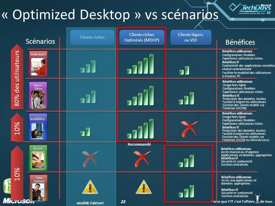 « Optimized Desktop » vs scénarios