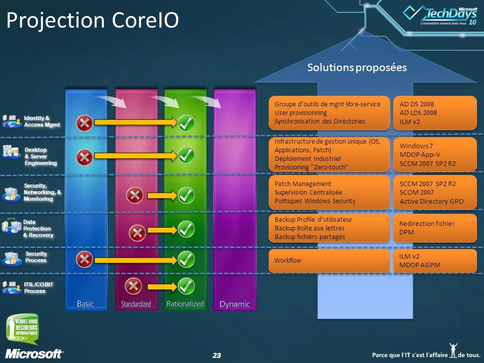 Projection CoreIO Solutions proposées AD DS 2008 AD LDS 2008 ILM v2
