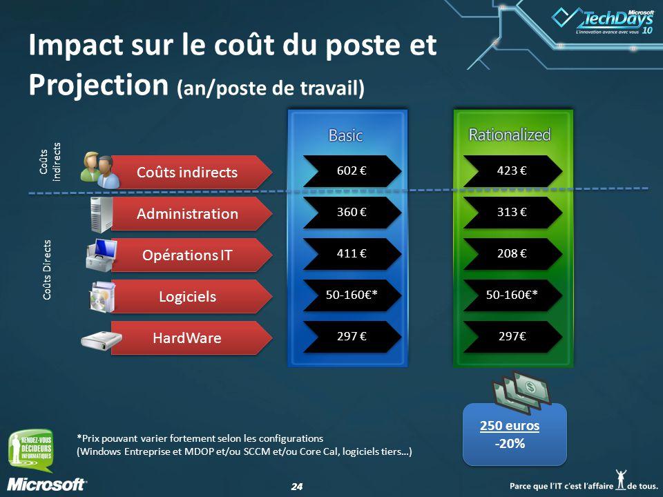 Impact sur le coût du poste et Projection (an/poste de travail)