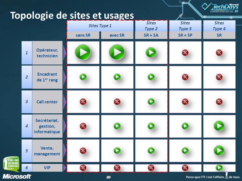 Topologie de sites et usages