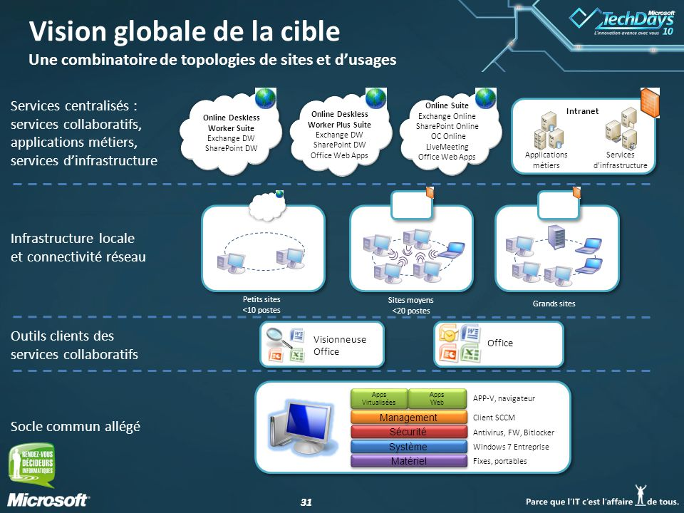 Vision globale de la cible Une combinatoire de topologies de sites et d'usages