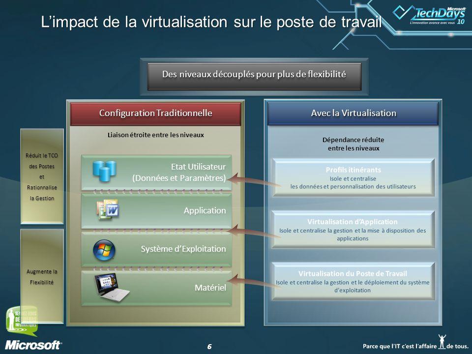 L'impact de la virtualisation sur le poste de travail