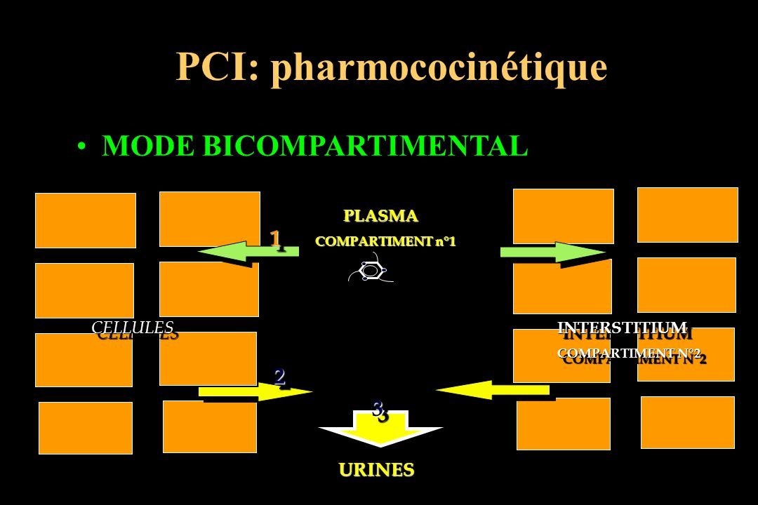 PCI: pharmococinétique