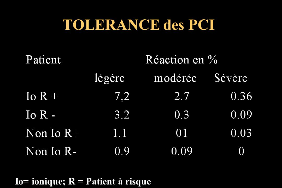 TOLERANCE des PCI Io= ionique; R = Patient à risque
