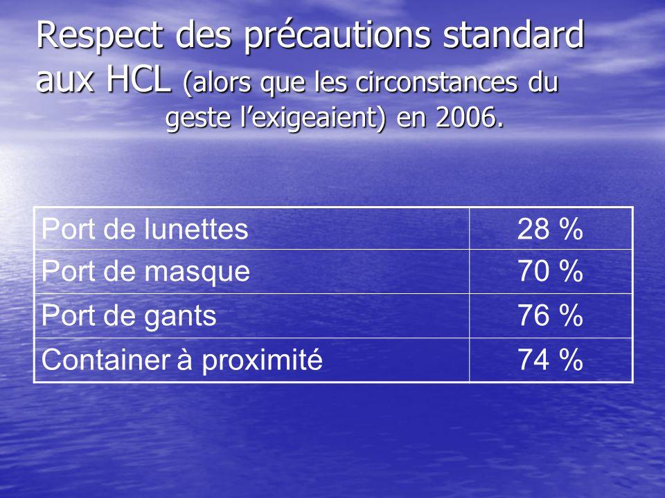 Respect des précautions standard aux HCL (alors que les circonstances du geste l'exigeaient) en 2006.