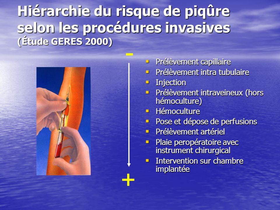 Hiérarchie du risque de piqûre selon les procédures invasives (Étude GERES 2000)