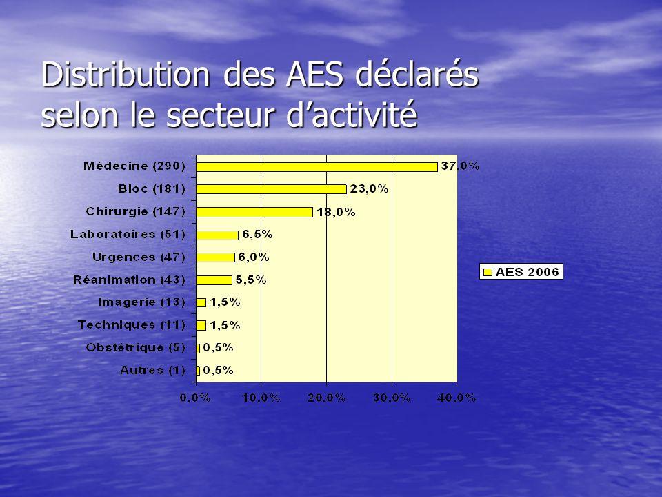 Distribution des AES déclarés selon le secteur d'activité