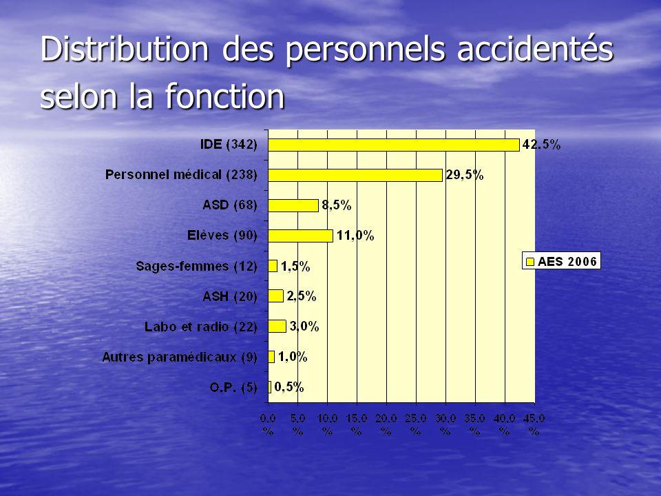 Distribution des personnels accidentés selon la fonction