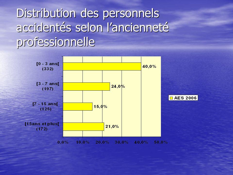 Distribution des personnels accidentés selon l'ancienneté professionnelle