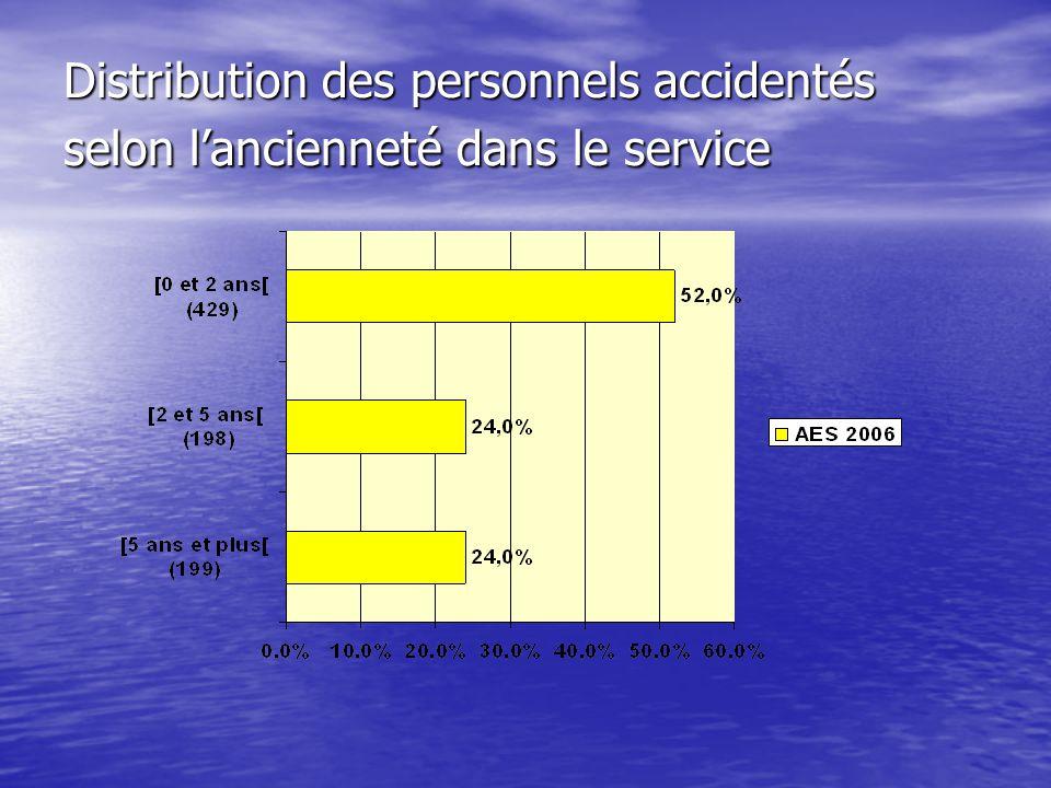 Distribution des personnels accidentés selon l'ancienneté dans le service